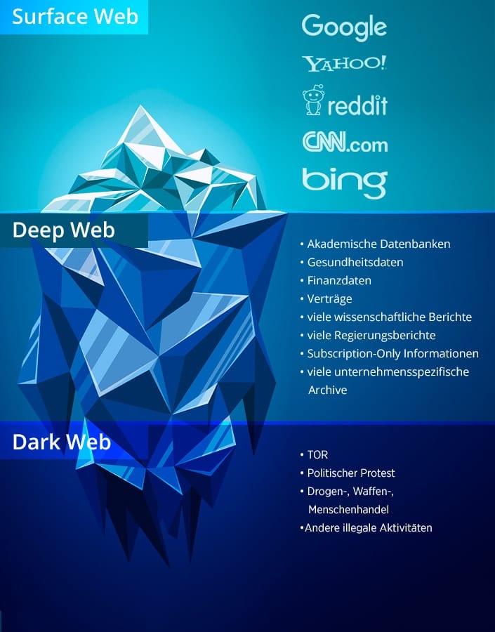 Eisberg mit Eingliederung von oben nach unten in Surface Web, Deep Web und Dark Web