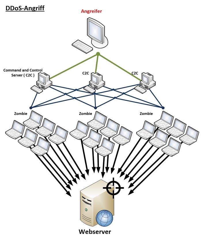 DDoS Angriff Schaubild