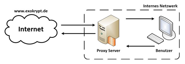 Proxy Server Schaubild