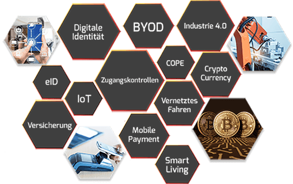 Buzzword Cloud mit Begriffen wie Digitale Identität, eID, IoT, Versicherung, COPE, Smart Living und Industrie 4.0