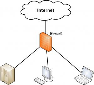 Firewall trennt Computer und Server vom Internet ab