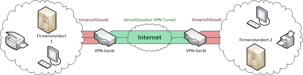 Schaubild einer VPN Verbindung
