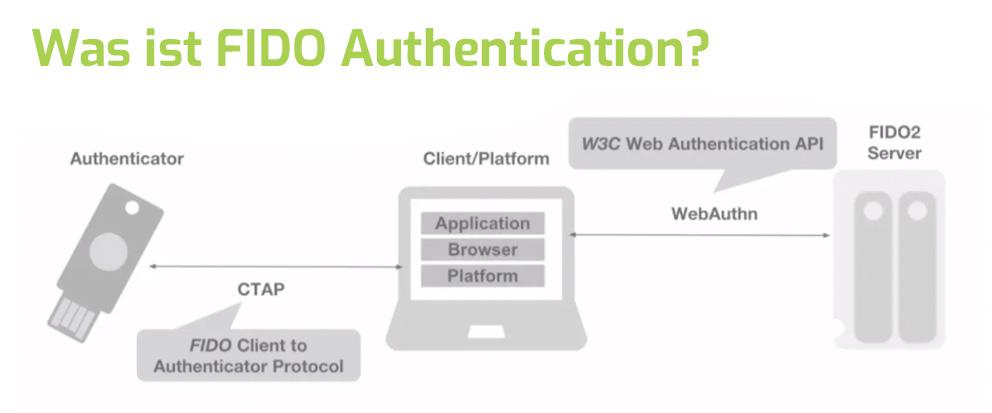 fido_authentication